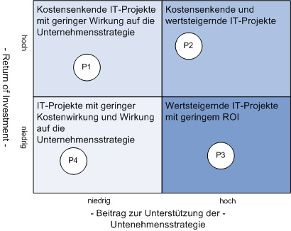 Nutzen- und strategieorientiertes IT-Portfoliomanagement