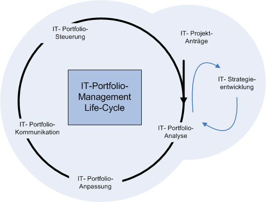 IT-Portfolio Life-Cycle-Modell