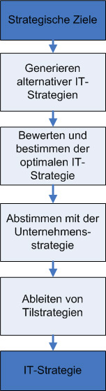 Findung einer IT-Strategie