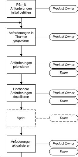 Product Backlog Process