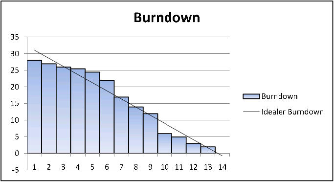 Sprint Burndown Graph