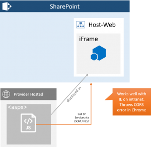 Provider Hosted Add-In with REST Calls to SharePoint Web Services