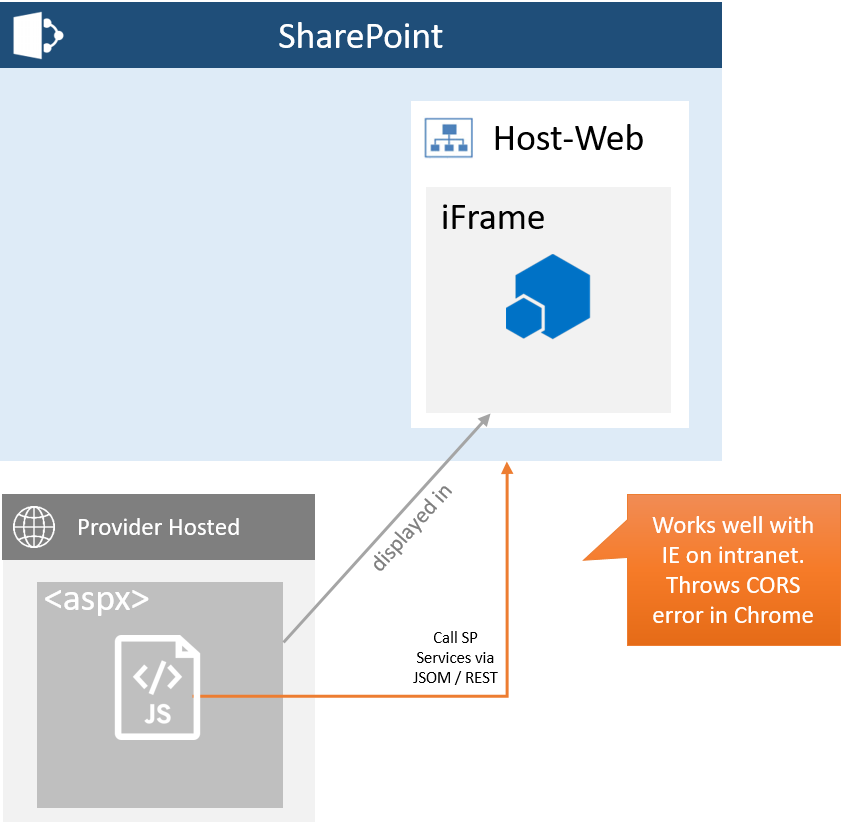 SharePoint Provider Hosted Add-In having CORS and Kerberos