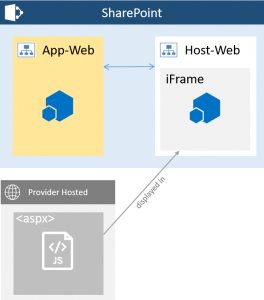 Basic Strucure of a Provider Hosted Add-In Part